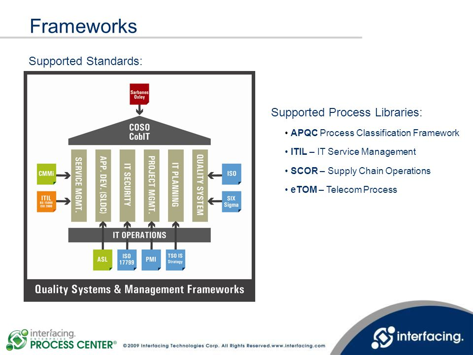 Frameworks Supported Standards: Supported Process Libraries: APQC Process Classification Framework ITIL – IT Service Management SCOR – Supply Chain Op