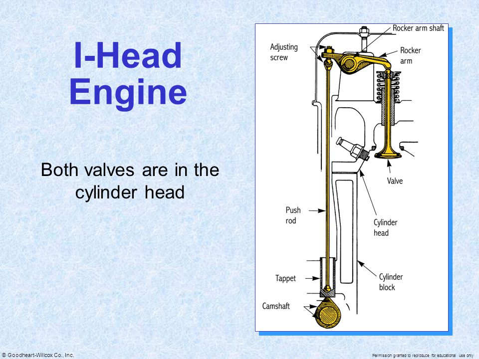© Goodheart-Willcox Co., Inc. Permission granted to reproduce for educational use only I-Head Engine Both valves are in the cylinder head