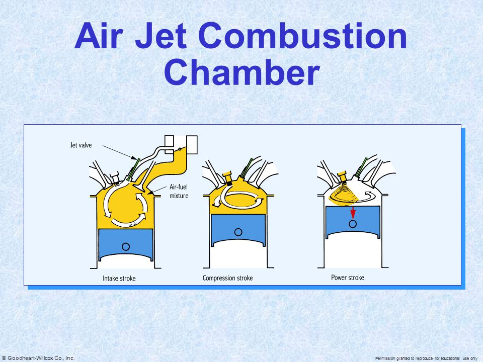 © Goodheart-Willcox Co., Inc. Permission granted to reproduce for educational use only Air Jet Combustion Chamber