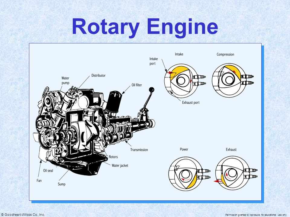 © Goodheart-Willcox Co., Inc. Permission granted to reproduce for educational use only Rotary Engine