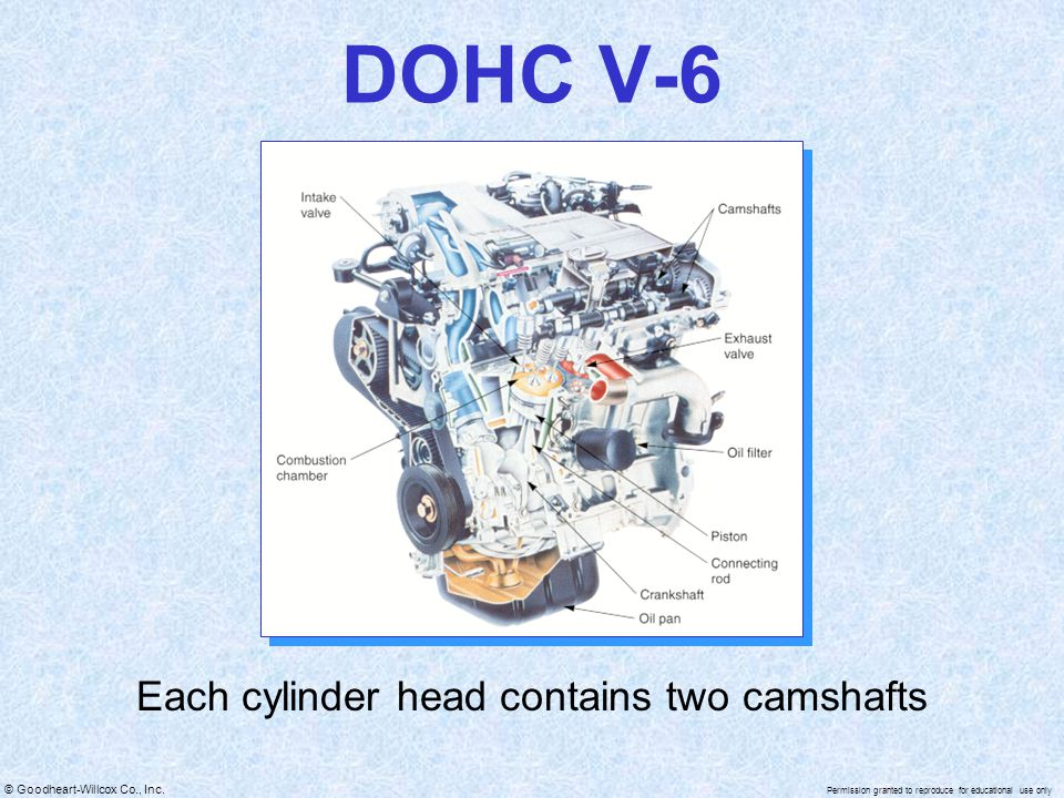 © Goodheart-Willcox Co., Inc. Permission granted to reproduce for educational use only DOHC V-6 Each cylinder head contains two camshafts