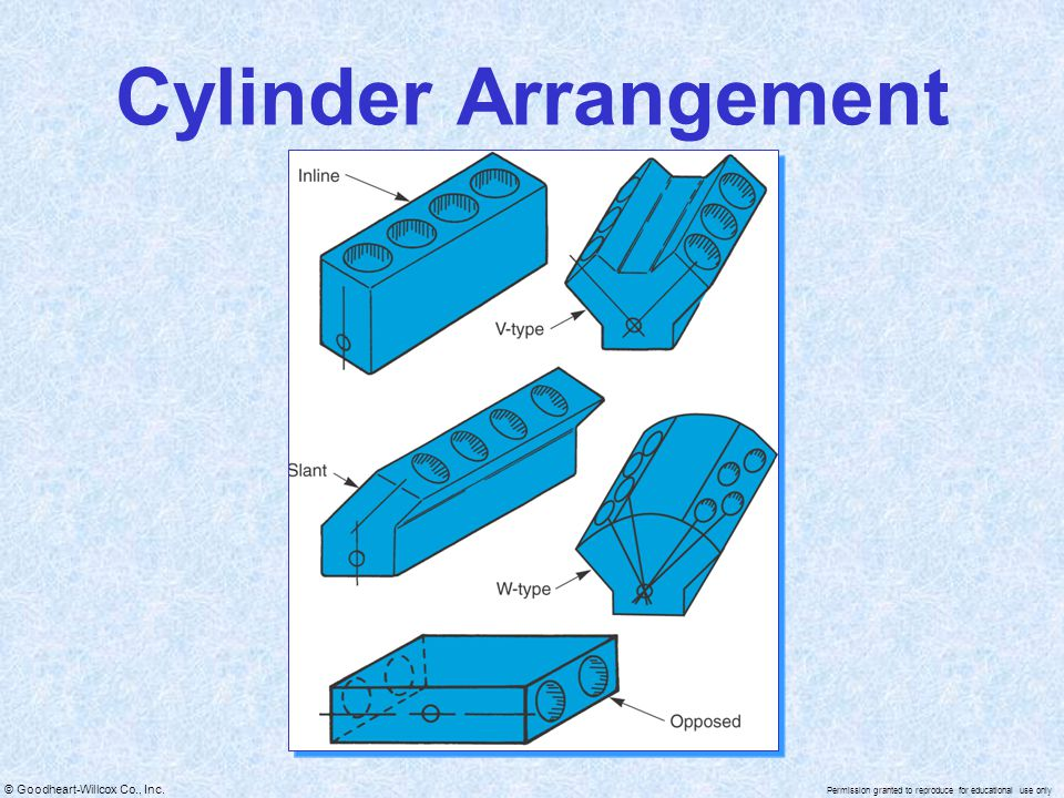 © Goodheart-Willcox Co., Inc. Permission granted to reproduce for educational use only Cylinder Arrangement