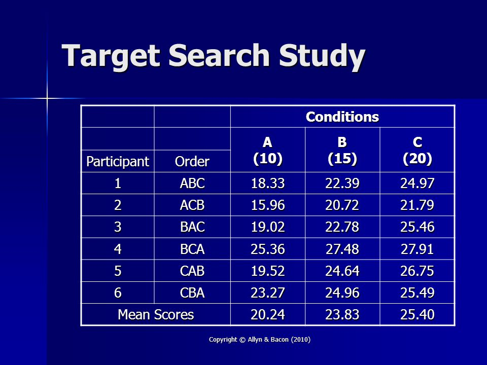 Copyright © Allyn & Bacon (2010) Target Search Study Conditions A (10) B (15) C (20) ParticipantOrder 1ABC18.3322.3924.97 2ACB15.9620.7221.79 3BAC19.0222.7825.46 4BCA25.3627.4827.91 5CAB19.5224.6426.75 6CBA23.2724.9625.49 Mean Scores 20.2423.8325.40