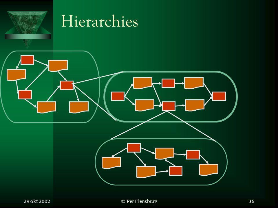 29 okt 2002© Per Flensburg36 Hierarchies