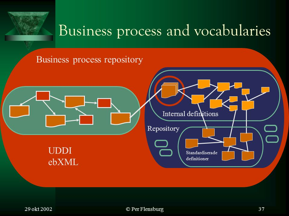 29 okt 2002© Per Flensburg37 Business process and vocabularies Repository Internal definitions Standardiserade definitioner Business process repository UDDI ebXML