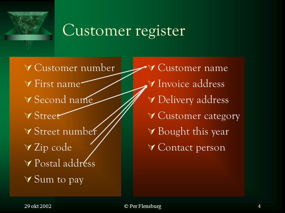 29 okt 2002© Per Flensburg4 Customer register Customer number First name Second name Street Street number Zip code Postal address Sum to pay Customer name Invoice address Delivery address Customer category Bought this year Contact person
