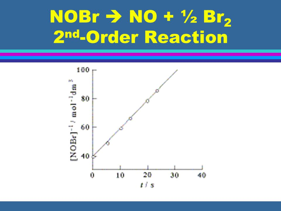 NOBr NO + ½ Br 2 2 nd -Order Reaction