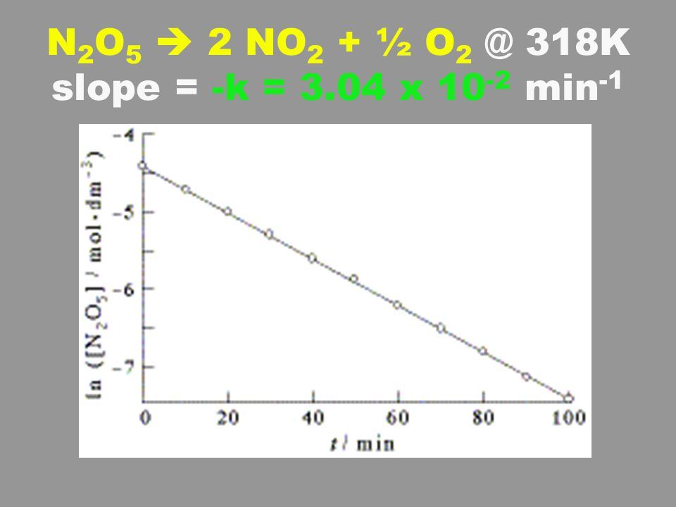 N 2 O 5 2 NO 2 + ½ O 2 @ 318K slope = -k = 3.04 x 10 -2 min -1