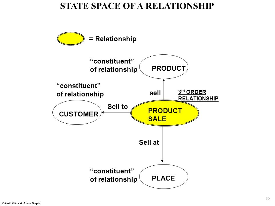23 ©Amit Mitra & Amar Gupta PRODUCT SALE PRODUCT constituent of relationship CUSTOMER constituent of relationship = Relationship PLACE constituent of relationship 3 rd ORDER RELATIONSHIP sell Sell to Sell at STATE SPACE OF A RELATIONSHIP