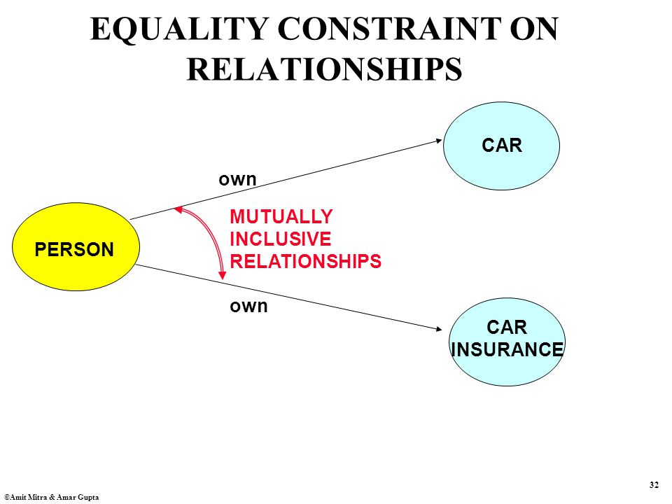 32 ©Amit Mitra & Amar Gupta EQUALITY CONSTRAINT ON RELATIONSHIPS PERSON CAR INSURANCE own MUTUALLY INCLUSIVE RELATIONSHIPS