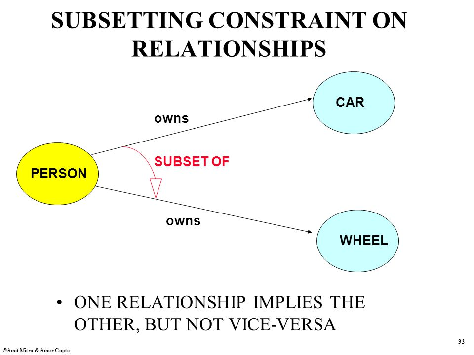 33 ©Amit Mitra & Amar Gupta SUBSETTING CONSTRAINT ON RELATIONSHIPS PERSON CAR WHEEL owns SUBSET OF owns ONE RELATIONSHIP IMPLIES THE OTHER, BUT NOT VICE-VERSA