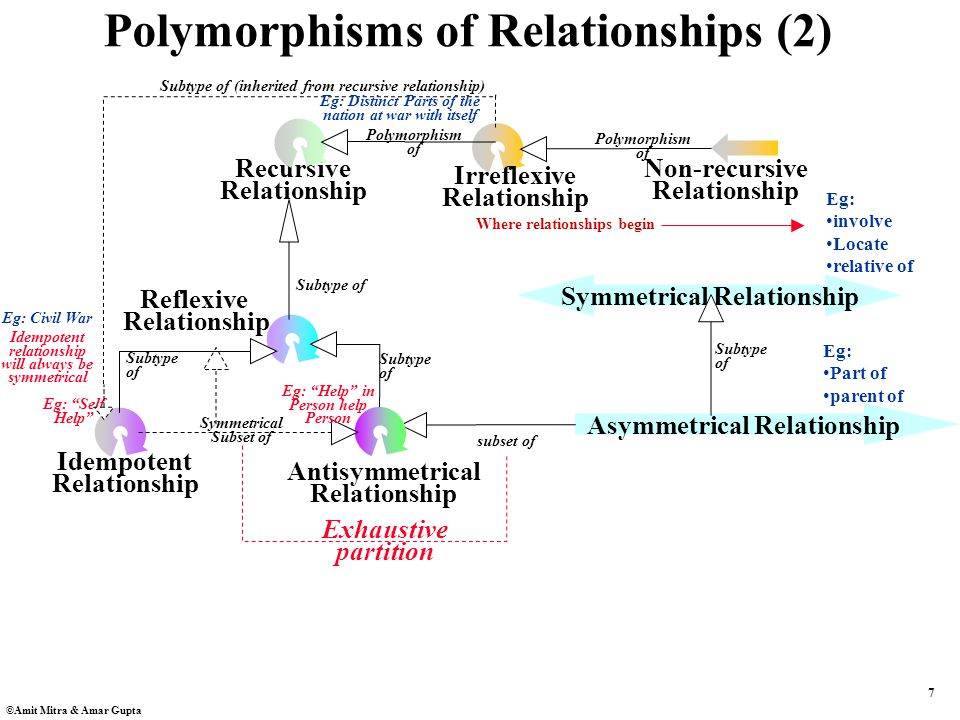 7 ©Amit Mitra & Amar Gupta Recursive Relationship Subtype of Idempotent Relationship Subtype of Reflexive Relationship Asymmetrical Relationship Subtype of Antisymmetrical Relationship Symmetrical Subset of subset of Exhaustive partition Subtype of Symmetrical Relationship Eg: involve Locate relative of Eg: Part of parent of Polymorphisms of Relationships (2) Eg: Help in Person help Person Eg: Self Help Idempotent relationship will always be symmetrical Irreflexive Relationship Non-recursive Relationship Polymorphism of Polymorphism of Subtype of (inherited from recursive relationship) Eg: Civil War Eg: Distinct Parts of the nation at war with itself Where relationships begin