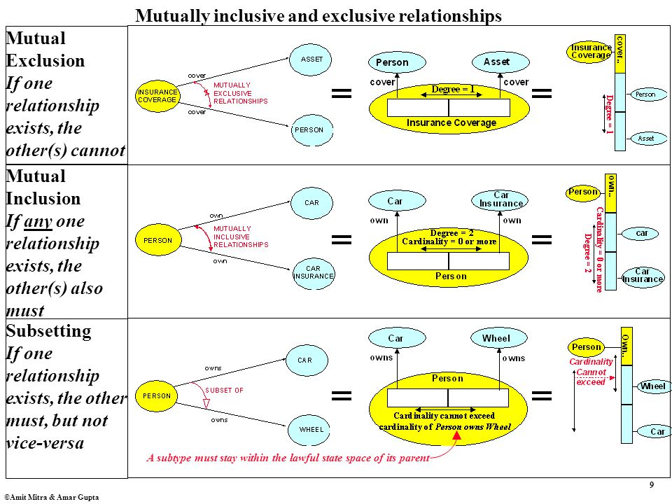 9 ©Amit Mitra & Amar Gupta Mutually inclusive and exclusive relationships Mutual Exclusion If one relationship exists, the other(s) cannot Mutual Inclusion If any one relationship exists, the other(s) also must Subsetting If one relationship exists, the other must, but not vice-versa A subtype must stay within the lawful state space of its parent