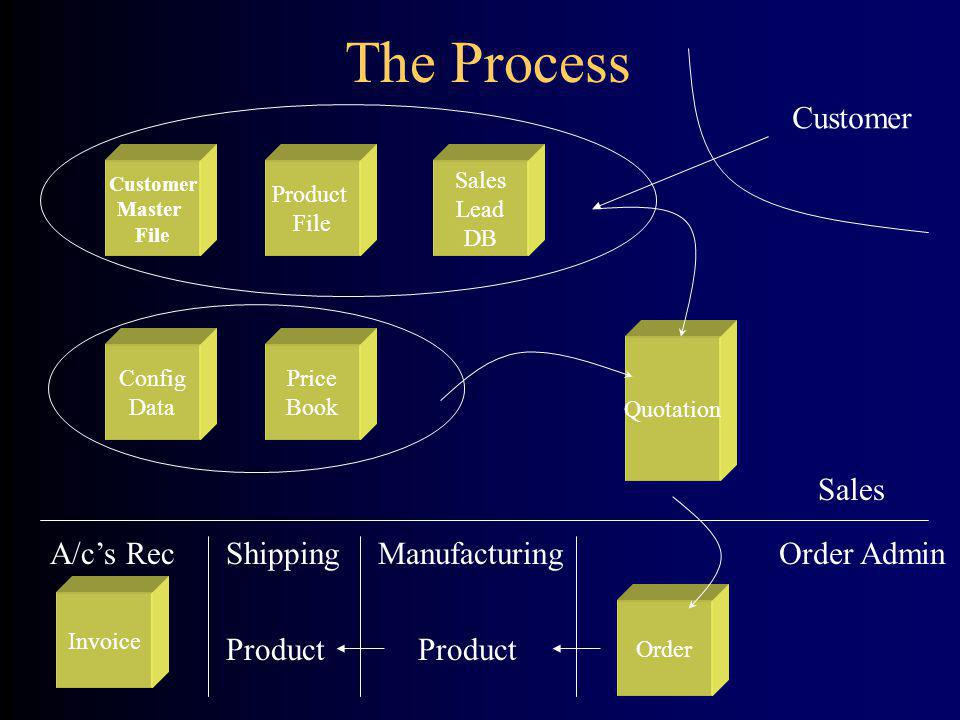 The Process Customer Master File Product File Quotation Price Book Config Data Sales Lead DB Invoice Order Sales Order AdminManufacturing Product Ship