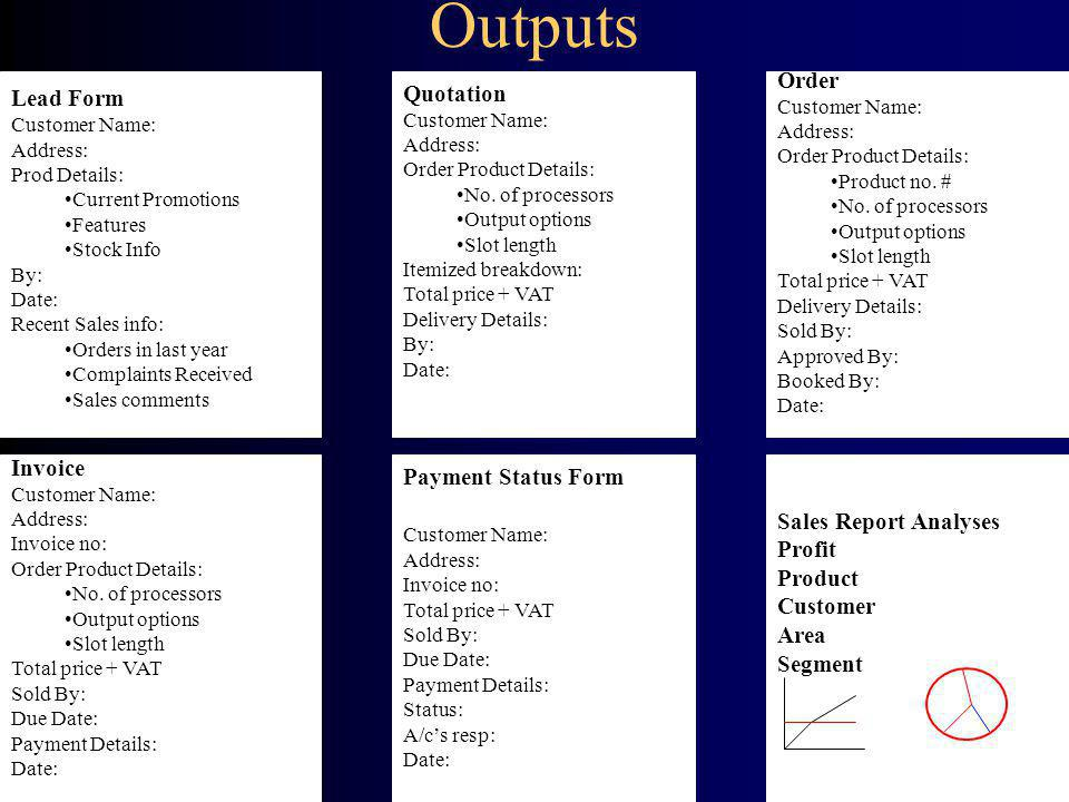 Outputs Lead Form Customer Name: Address: Prod Details: Current Promotions Features Stock Info By: Date: Recent Sales info: Orders in last year Complaints Received Sales comments Quotation Customer Name: Address: Order Product Details: No.