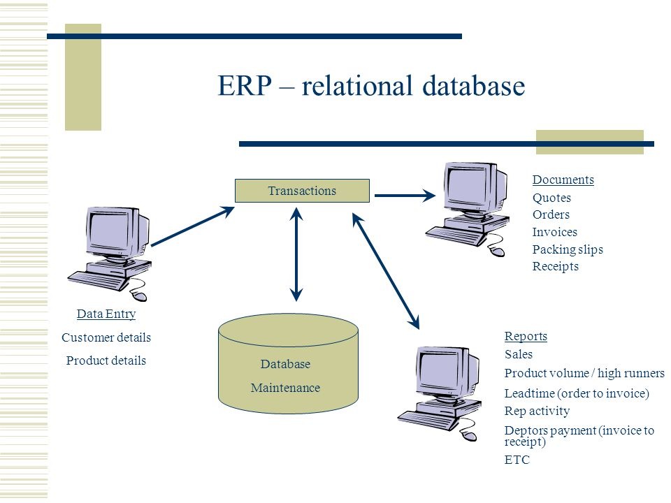 ERP – relational database Data Entry Customer details Product details Database Maintenance Transactions Documents Quotes Orders Invoices Packing slips Receipts Reports Sales Product volume / high runners Leadtime (order to invoice) Rep activity Deptors payment (invoice to receipt) ETC