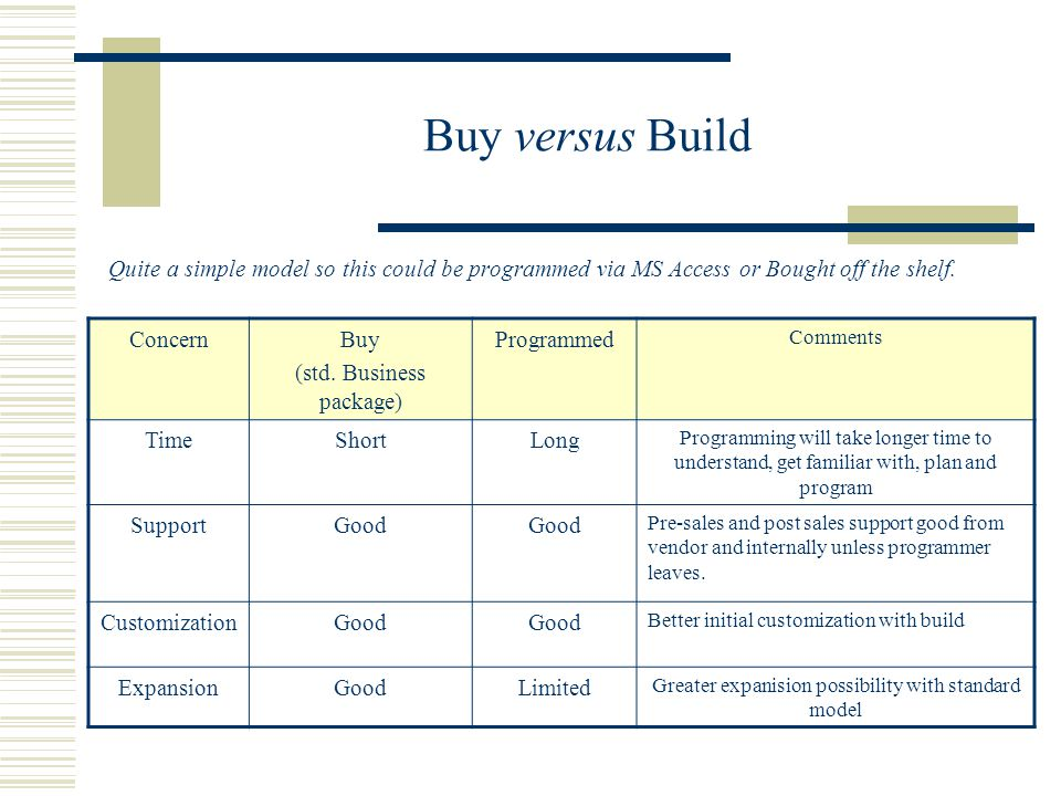 Buy versus Build Quite a simple model so this could be programmed via MS Access or Bought off the shelf.