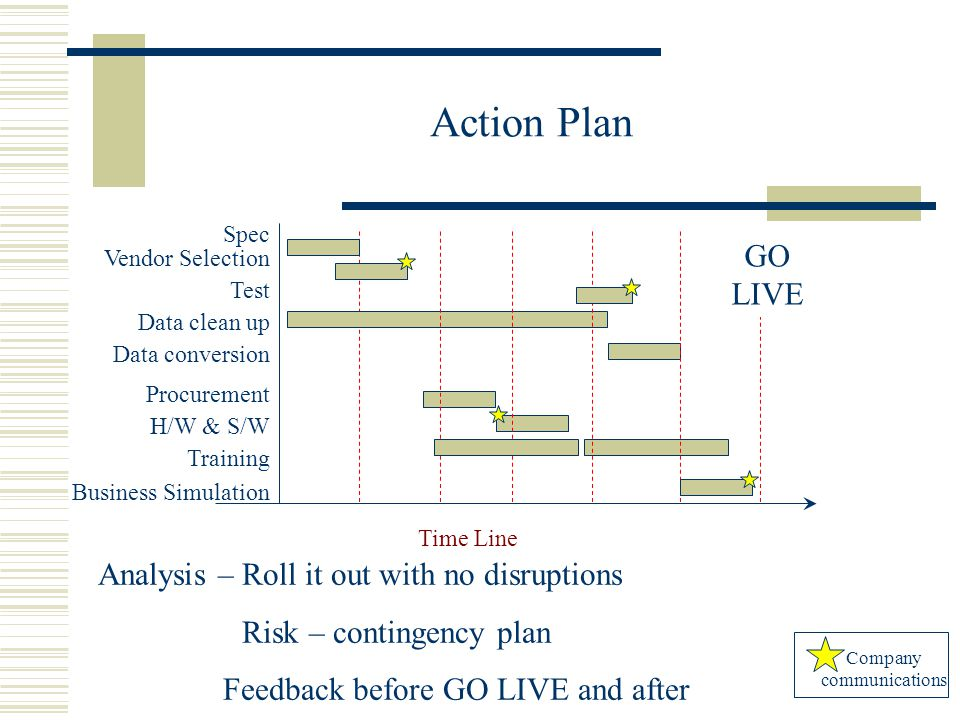 Action Plan Analysis – Roll it out with no disruptions Risk – contingency plan Feedback before GO LIVE and after Company communications Data clean up Data conversion Spec Vendor Selection Test Procurement H/W & S/W Training Time Line GO LIVE Business Simulation