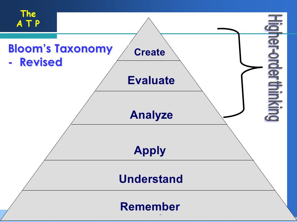 The A T P Evaluation Synthesis Analysis Application Comprehension Knowledge Blooms Taxonomy - Revised Remember Understand Apply Analyze Evaluate Create