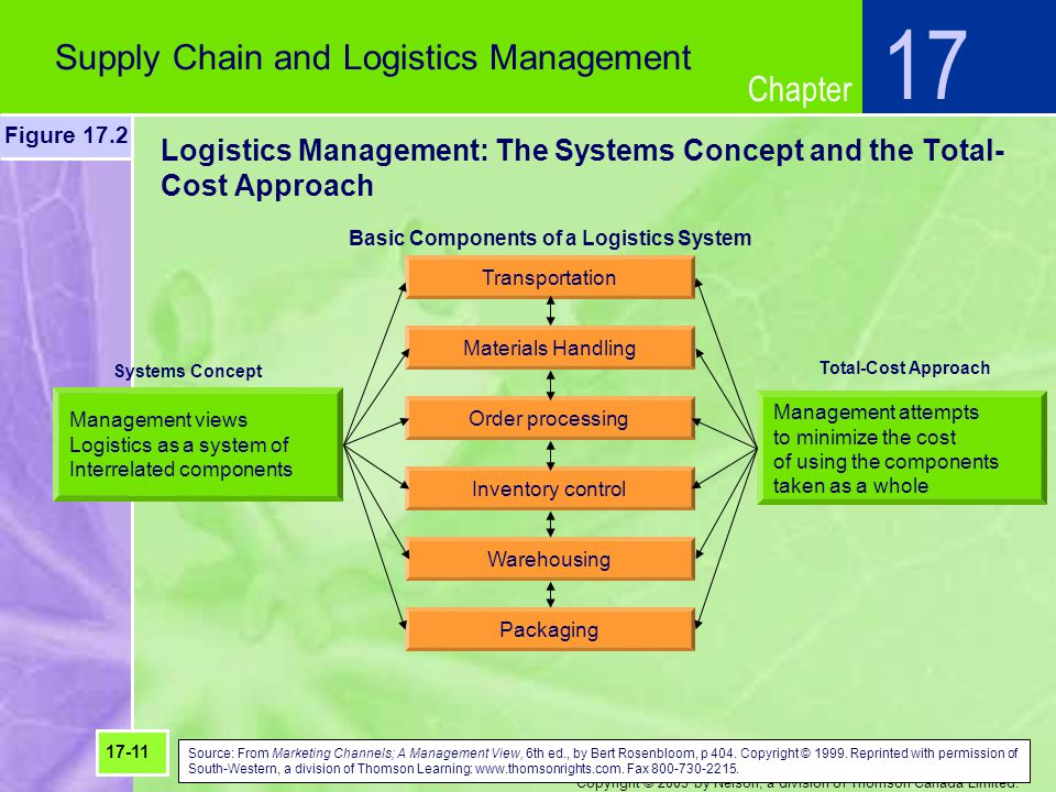 Chapter Copyright © 2003 by Nelson, a division of Thomson Canada Limited. Logistics Management: The Systems Concept and the Total- Cost Approach Suppl