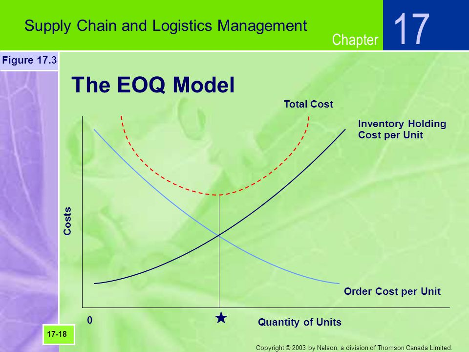 Chapter Copyright © 2003 by Nelson, a division of Thomson Canada Limited. The EOQ Model Supply Chain and Logistics Management 17 Figure 17.3 17-18 Inv