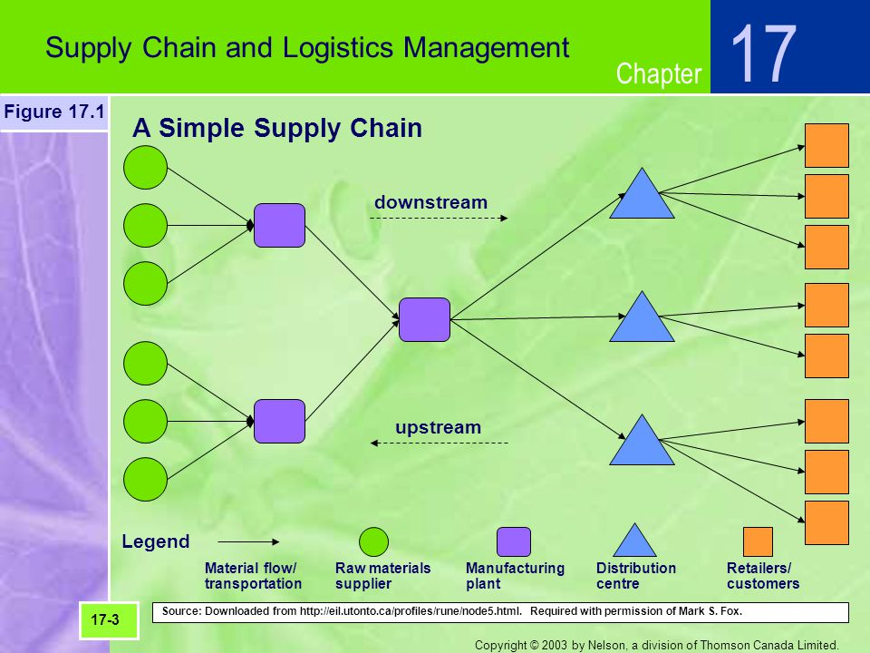 Chapter Copyright © 2003 by Nelson, a division of Thomson Canada Limited. A Simple Supply Chain Supply Chain and Logistics Management 17 Figure 17.1 1