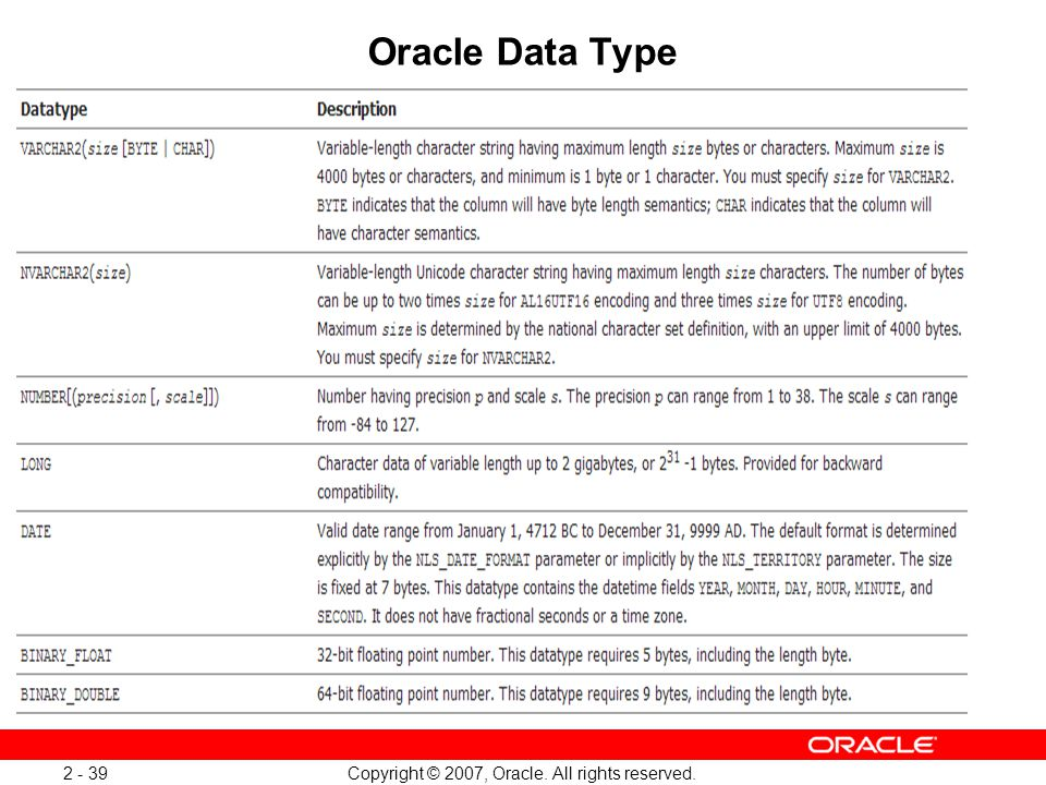 Copyright © 2007, Oracle. All rights reserved. 2 - 39 Oracle Data Type
