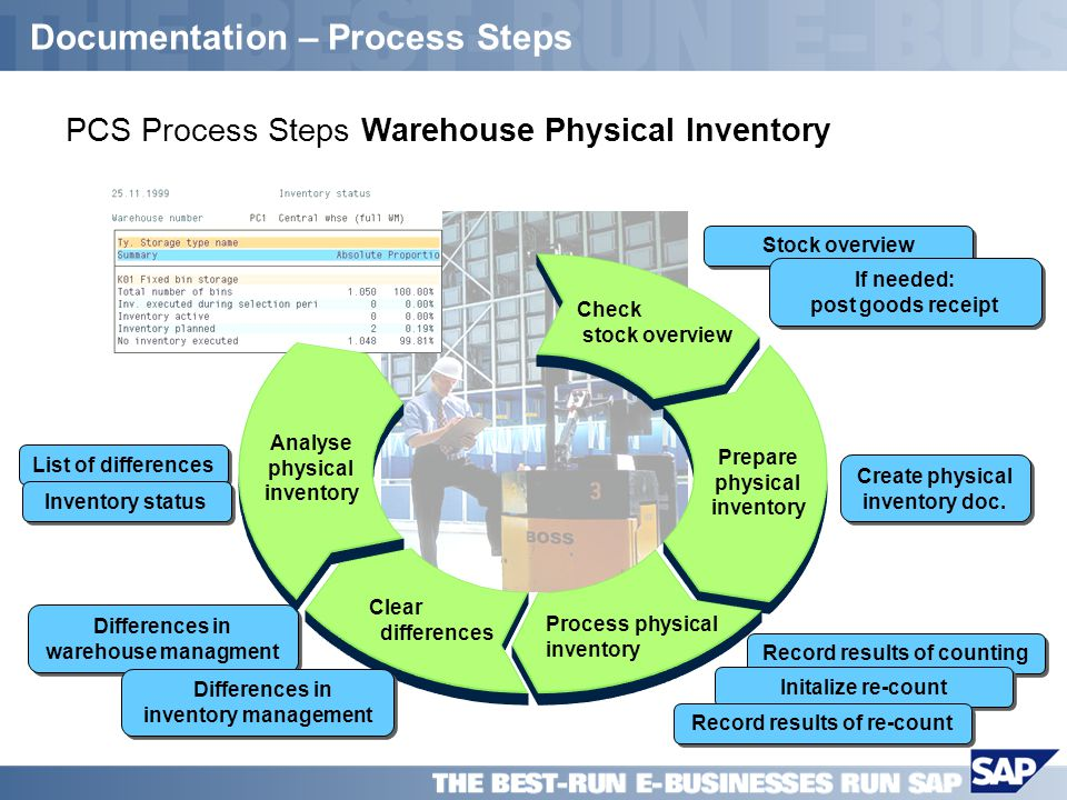 SAP PPT Title Company (Name) / 11 Documentation – Process Steps Differences in warehouse managment List of differences Inventory status Check stock ov