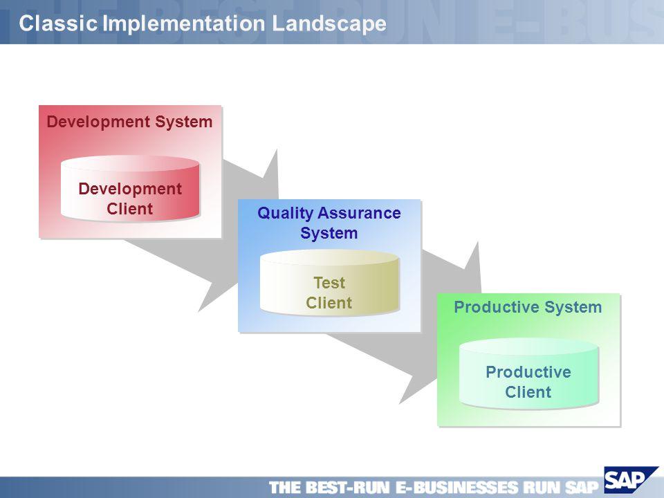 SAP PPT Title Company (Name) / 12 Classic Implementation Landscape Productive System Productive Client Productive Client Quality Assurance System Test