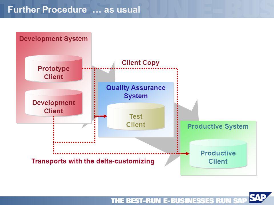 SAP PPT Title Company (Name) / 14 Further Procedure … as usual Live System Produktiv- mandant Produktiv- mandant Quality Assurance Test Client Develop