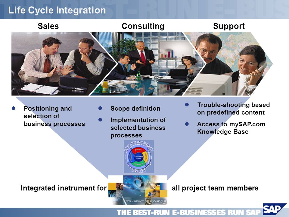 SAP PPT Title Company (Name) / 15 Life Cycle Integration Positioning and selection of business processes Scope definition Implementation of selected business processes SupportConsulting Trouble-shooting based on predefined content Access to mySAP.com Knowledge Base Sales all project team membersIntegrated instrument for