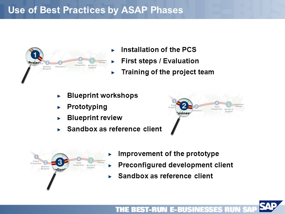 SAP PPT Title Company (Name) / 19 Use of Best Practices by ASAP Phases Installation of the PCS First steps / Evaluation Training of the project team Blueprint workshops Prototyping Blueprint review Sandbox as reference client Improvement of the prototype Preconfigured development client Sandbox as reference client