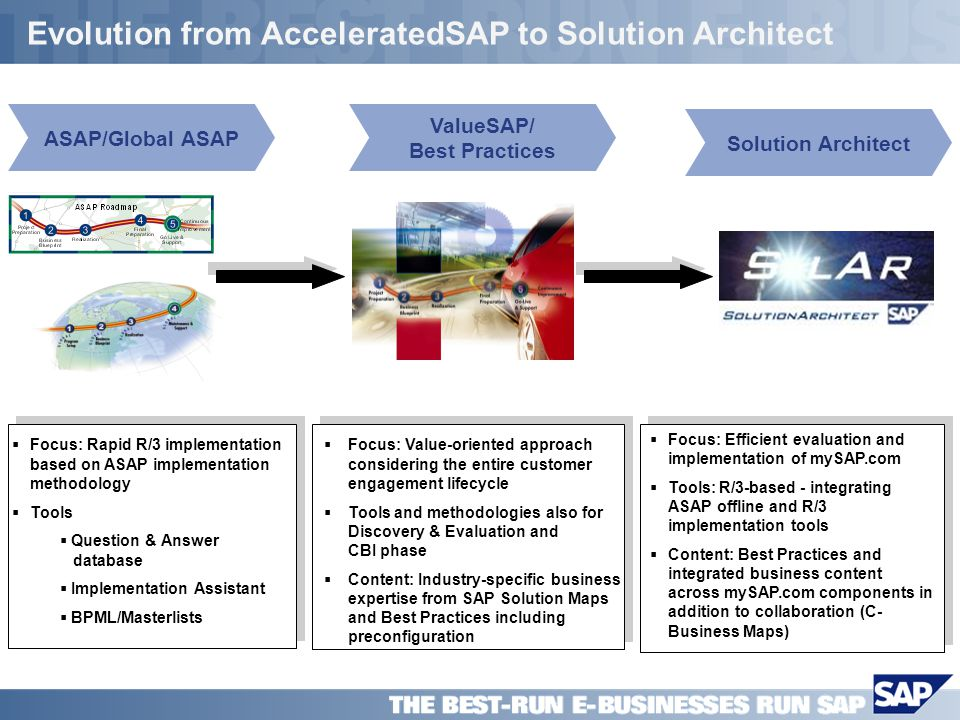 SAP PPT Title Company (Name) / 20 Evolution from AcceleratedSAP to Solution Architect Focus: Rapid R/3 implementation based on ASAP implementation met