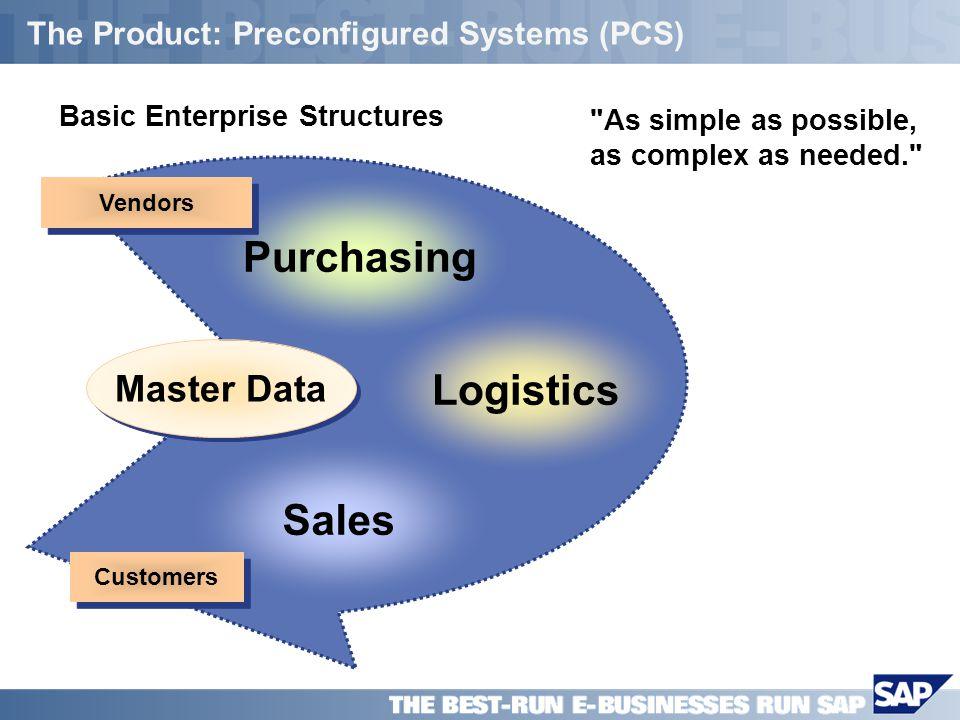 SAP PPT Title Company (Name) / 7 Purchasing The Product: Preconfigured Systems (PCS) Basic Enterprise Structures Vendors Logistics Sales Customers Mas