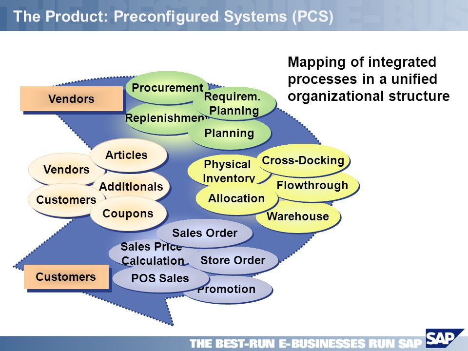 SAP PPT Title Company (Name) / 9 The Product: Preconfigured Systems (PCS) Mapping of integrated processes in a unified organizational structure Vendors Customers Vendors Additionals Replenishment Warehouse Physical Inventory Promotion Customers Articles Procurement Planning Flowthrough Allocation Sales Price Calculation Store Order Coupons Requirem.