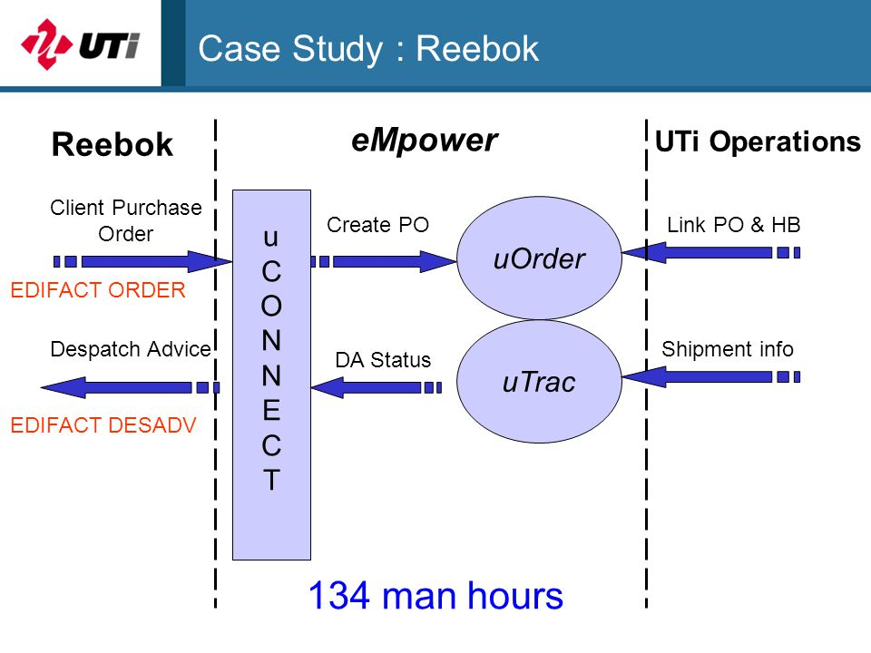 Case Study : Reebok uOrder Client Purchase Order uCONNECTuCONNECT uTrac Link PO & HB Reebok eMpower UTi Operations Shipment info DA Status Despatch Advice Create PO EDIFACT ORDER EDIFACT DESADV 134 man hours