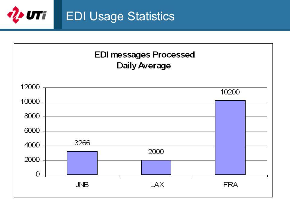 EDI Usage Statistics