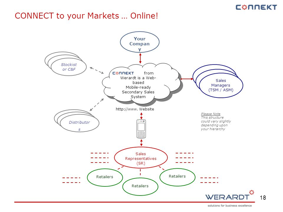 18 Your Compan y Stockist or C&F Distributor Retailers Sales Managers (TSM / ASM) Stockist or C&F Distributor Distributor s Sales Representatives (SR) Retailers Please Note This structure could vary slightly depending upon your hierarchy from Werardt is a Web- based Mobile-ready Secondary Sales System from Werardt is a Web- based Mobile-ready Secondary Sales System CONNECT to your Markets … Online.