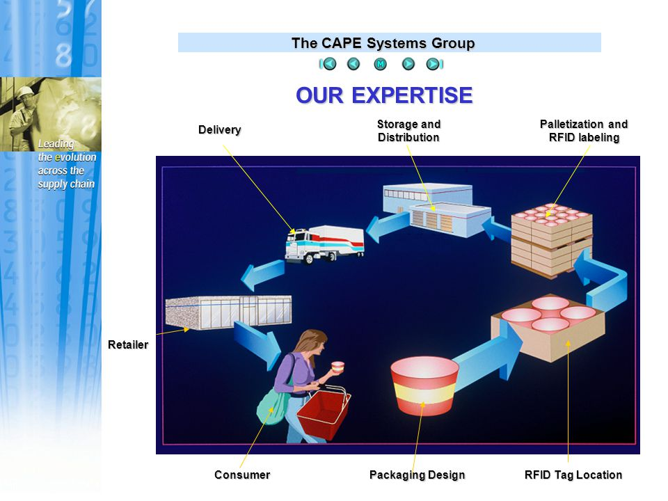The CAPE Systems Group OUR PRODUCTS Overview We offer a comprehensive range of: Off-the-shelf software products Off-the-shelf software products Custom program developments Custom program developments Consulting Services Consulting Services Project management and integration Project management and integration RFID tag selection and location RFID tag selection and location RFID labeling and compliance testing RFID labeling and compliance testing RFID data capture and integration RFID data capture and integration Implementation services Implementation services Product and customer support services Product and customer support services All are designed to optimize the flow of products and information throughout the Supply Chain.