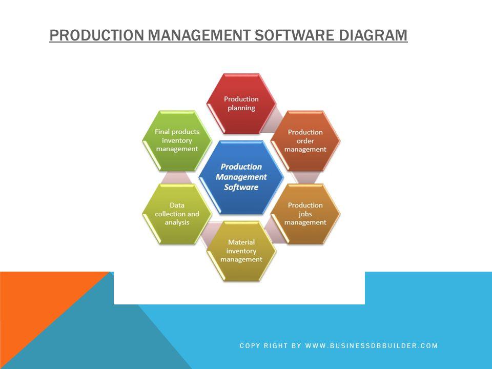 PRODUCTION MANAGEMENT SOFTWARE DIAGRAM COPY RIGHT BY WWW.BUSINESSDBBUILDER.COM