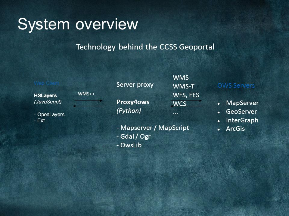 System overview Web Client HSLayers (JavaScript) - OpenLayers - Ext Server proxy Proxy4ows (Python) - Mapserver / MapScript - Gdal / Ogr - OwsLib OWS Servers MapServer GeoServer InterGraph ArcGis WMS++ WMS WMS-T WFS, FES WCS...
