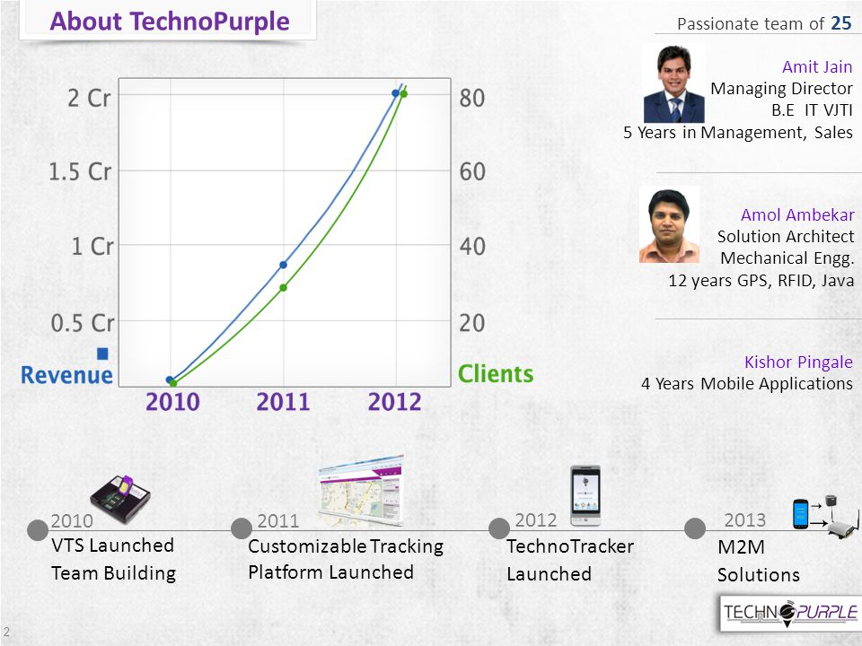 2 About TechnoPurple 2010 VTS Launched Team Building Customizable Tracking Platform Launched TechnoTracker Launched M2M Solutions Amit Jain Managing D