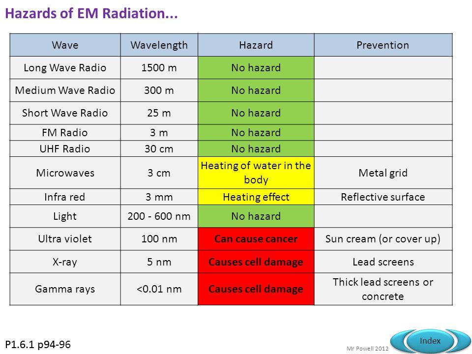 Mr Powell 2012 Index Spectrum Summary WaveWavelengthUse Long Wave Radio1500 mBroadcasting Medium Wave Radio300 mBroadcasting Short Wave Radio25 mBroad