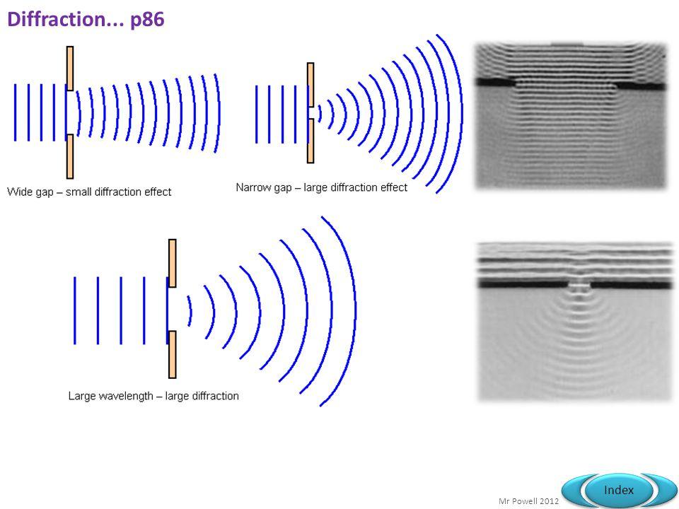 Mr Powell 2012 Index Refraction.... Spectrums Dispersion