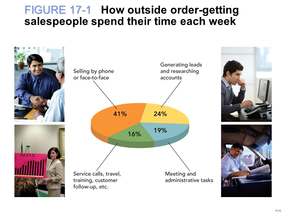 FIGURE 17-1 FIGURE 17-1 How outside order-getting salespeople spend their time each week 17-10