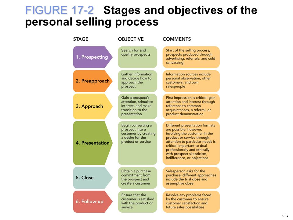 FIGURE 17-2 FIGURE 17-2 Stages and objectives of the personal selling process 17-12