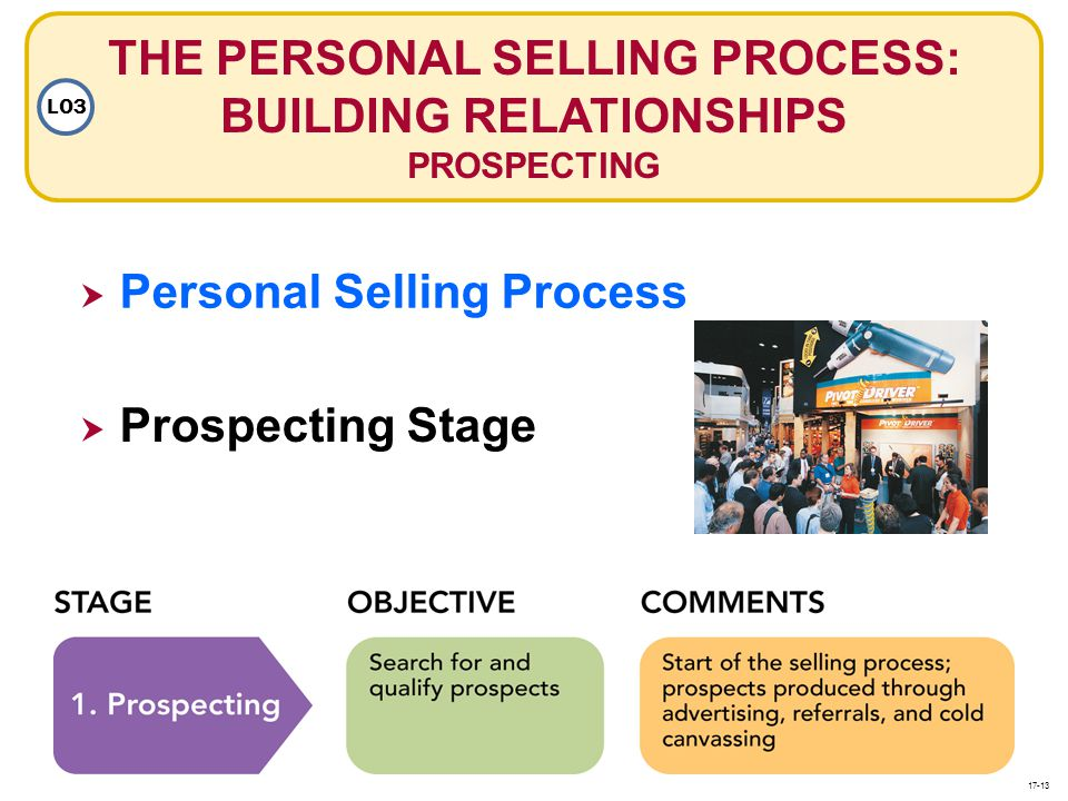 THE PERSONAL SELLING PROCESS: BUILDING RELATIONSHIPS PROSPECTING LO3 Personal Selling Process Prospecting Stage 17-13