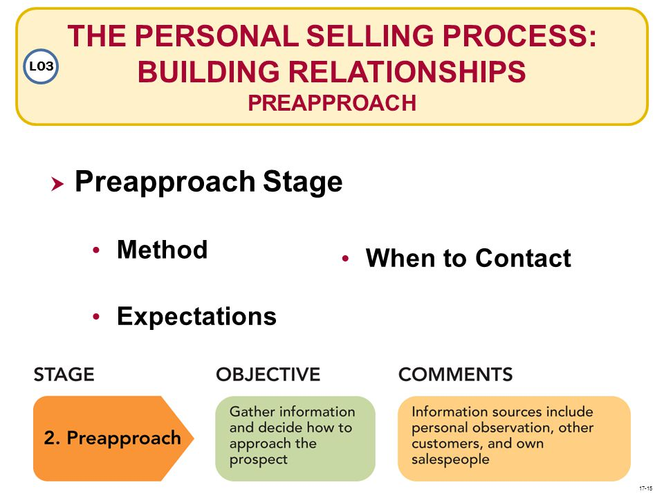 THE PERSONAL SELLING PROCESS: BUILDING RELATIONSHIPS PREAPPROACH LO3 Preapproach Stage Method Expectations When to Contact 17-15