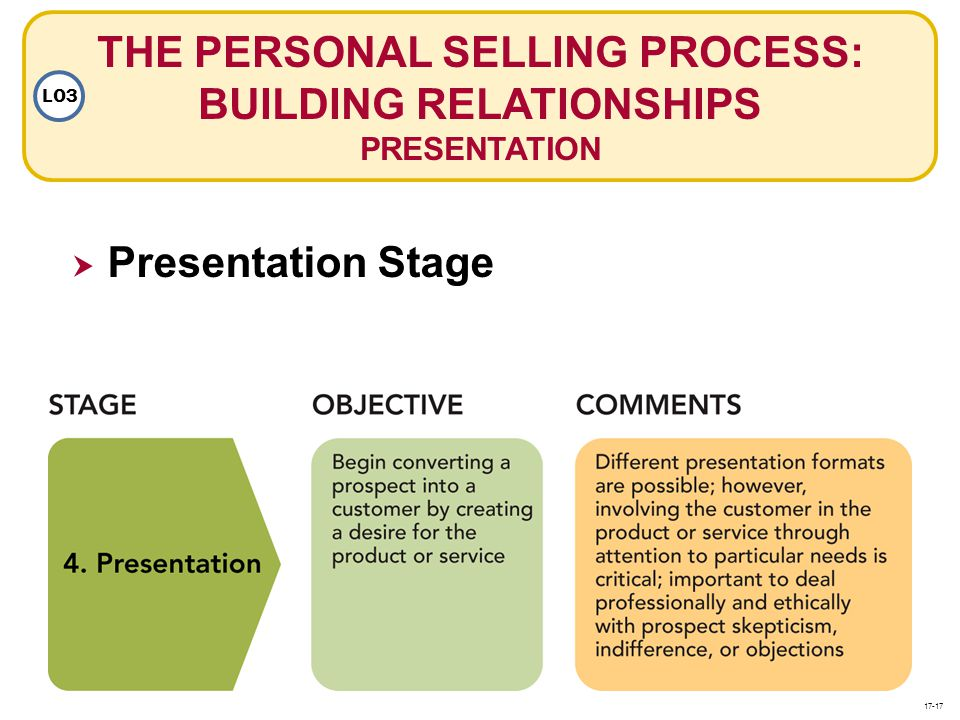 THE PERSONAL SELLING PROCESS: BUILDING RELATIONSHIPS PRESENTATION LO3 Presentation Stage 17-17