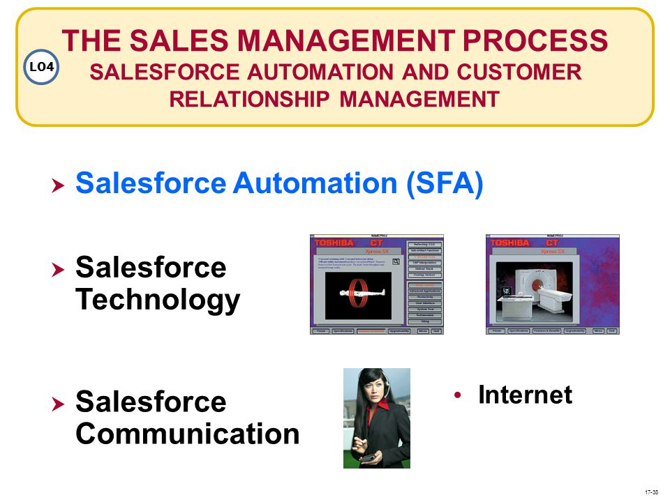 THE SALES MANAGEMENT PROCESS SALESFORCE AUTOMATION AND CUSTOMER RELATIONSHIP MANAGEMENT LO4 Salesforce Automation (SFA) Salesforce Automation (SFA) Sa